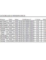LAS Energy Start Rating Table